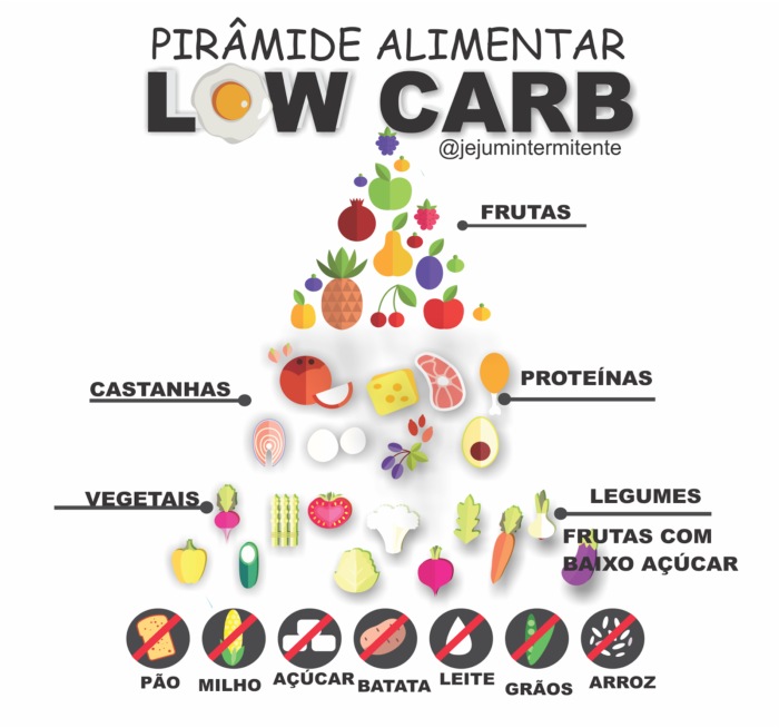What to Eat on a High Protein Low Carb Diet?